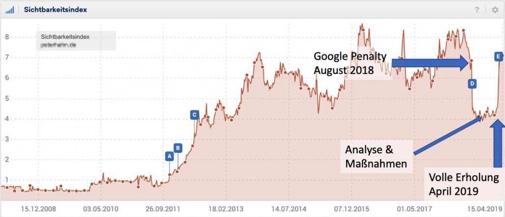 Google Abstrafung lösen: Komplette Erholung der Seite im April 2019 nachdem die korrektiven Maßnahmen zwischen November und März durchgeführt wurden.