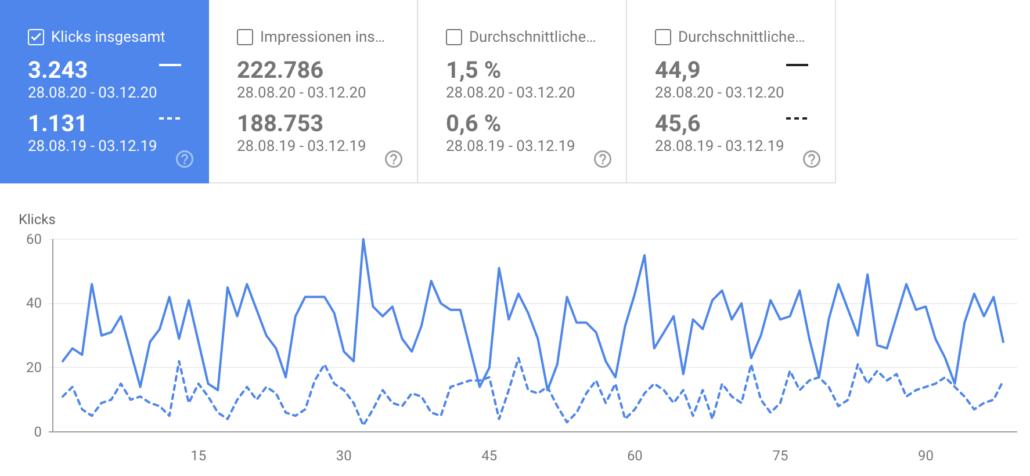 Local SEO Referenz 1: Die Klicks aus Google fast verdreifacht.